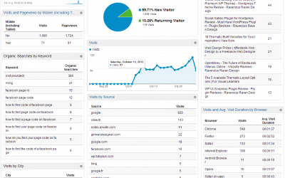 Custom reports in google analytics for your clients